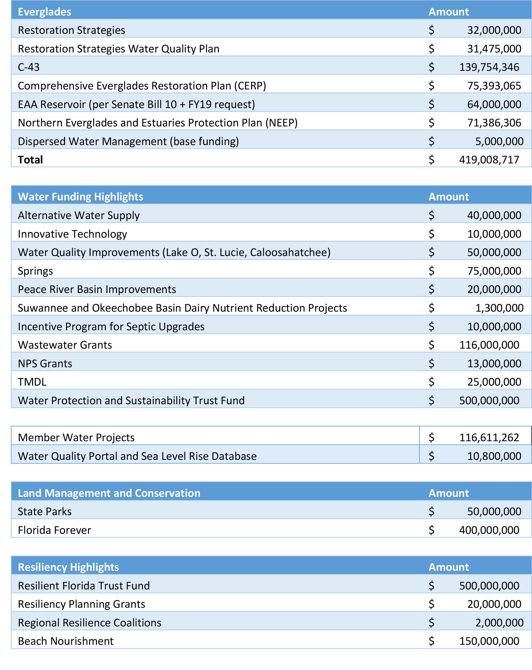 Budget figures.